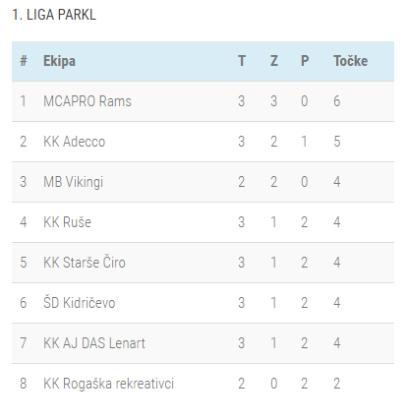 Lestvica 3-kolo