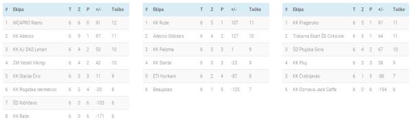 Lestvica 6-7.kolo