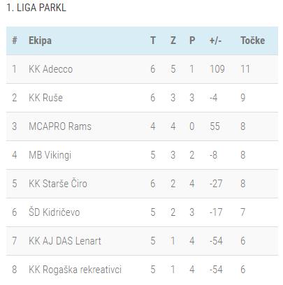 Lestvica 6-kolo